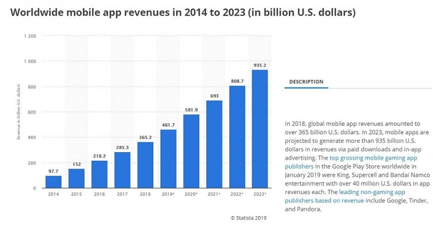 Global_Mobile_App_Revenues_2014_to_2023