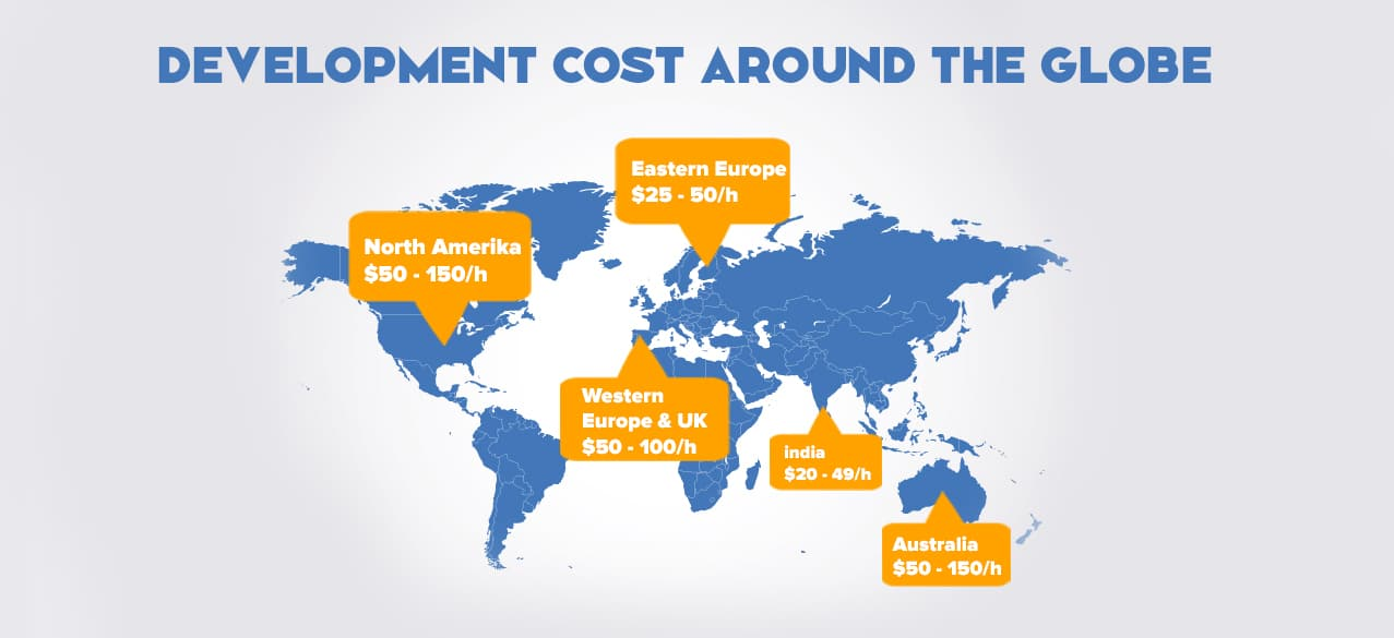 Development cost around the globe