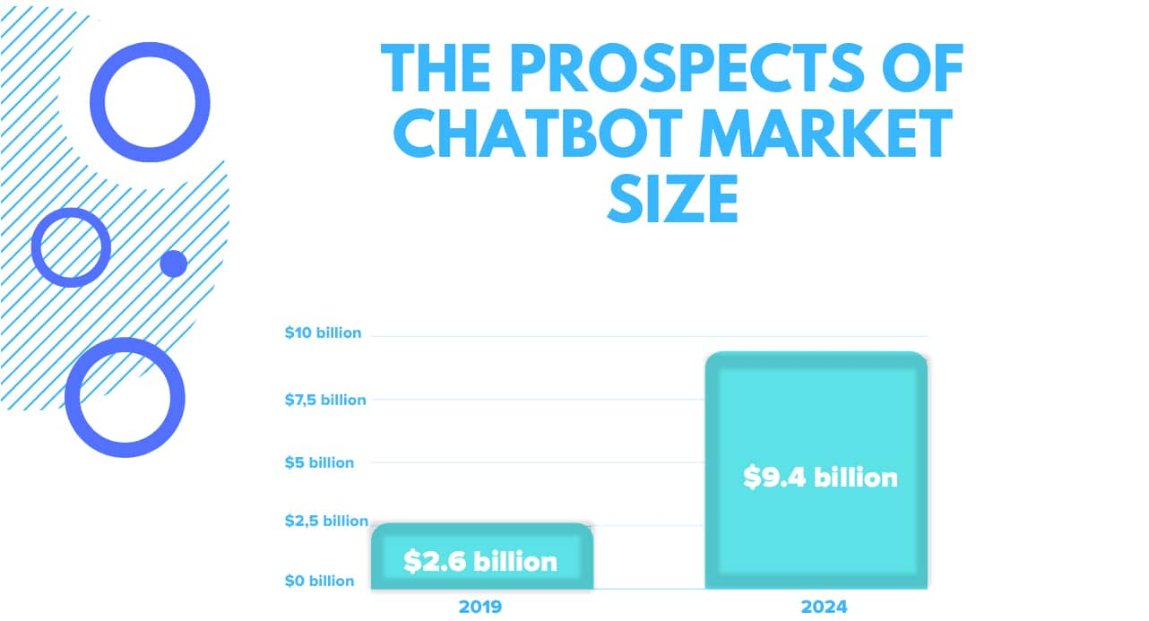 The prospects of chatbot market size