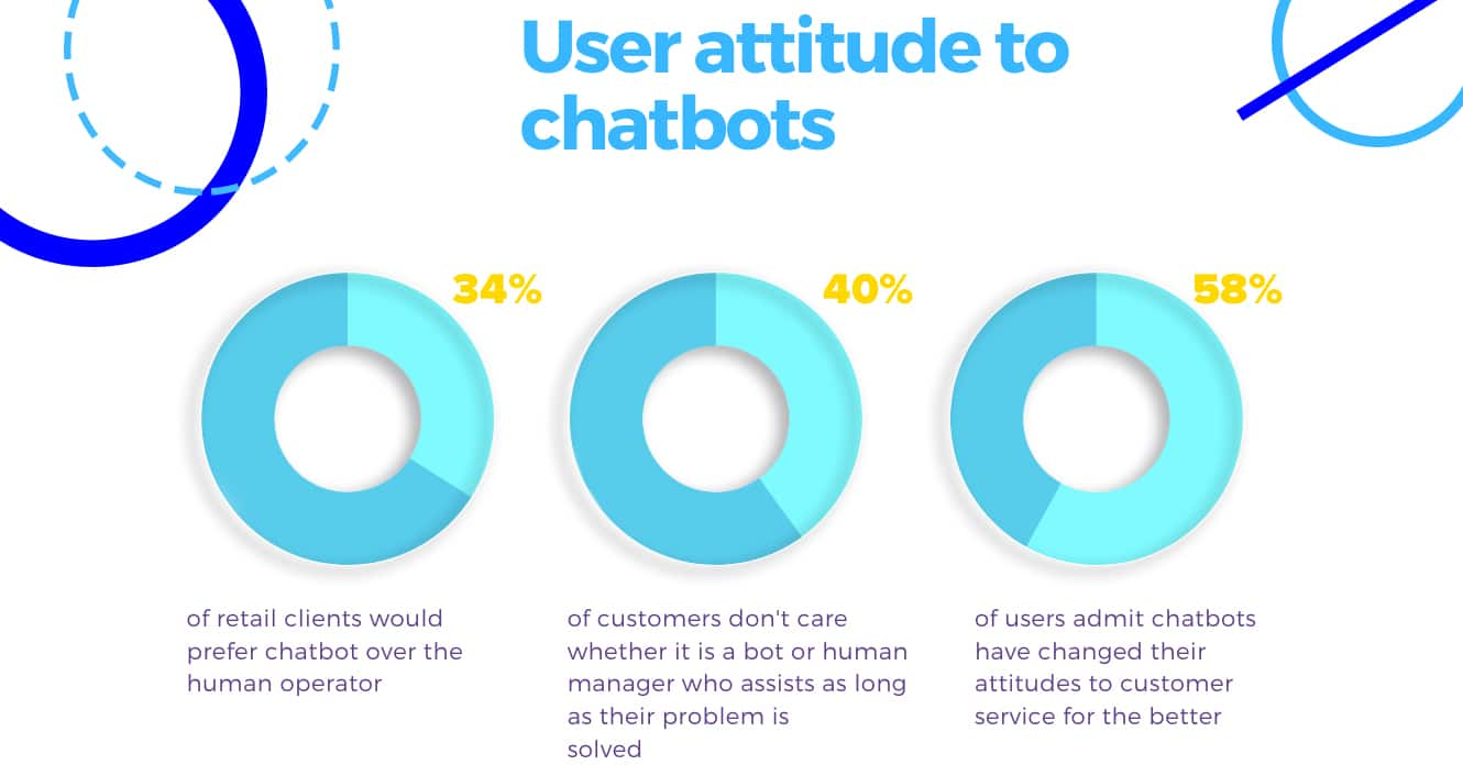 User attitude to chatbots