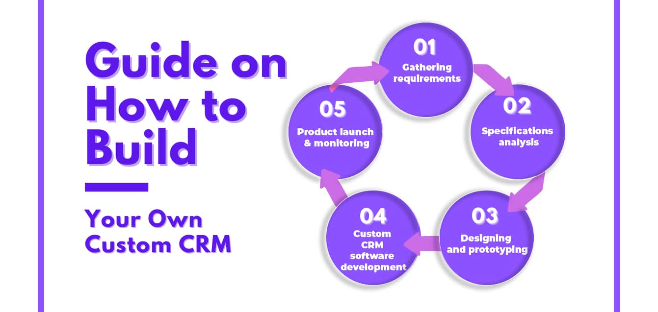 Guide on How to build your custom CRM