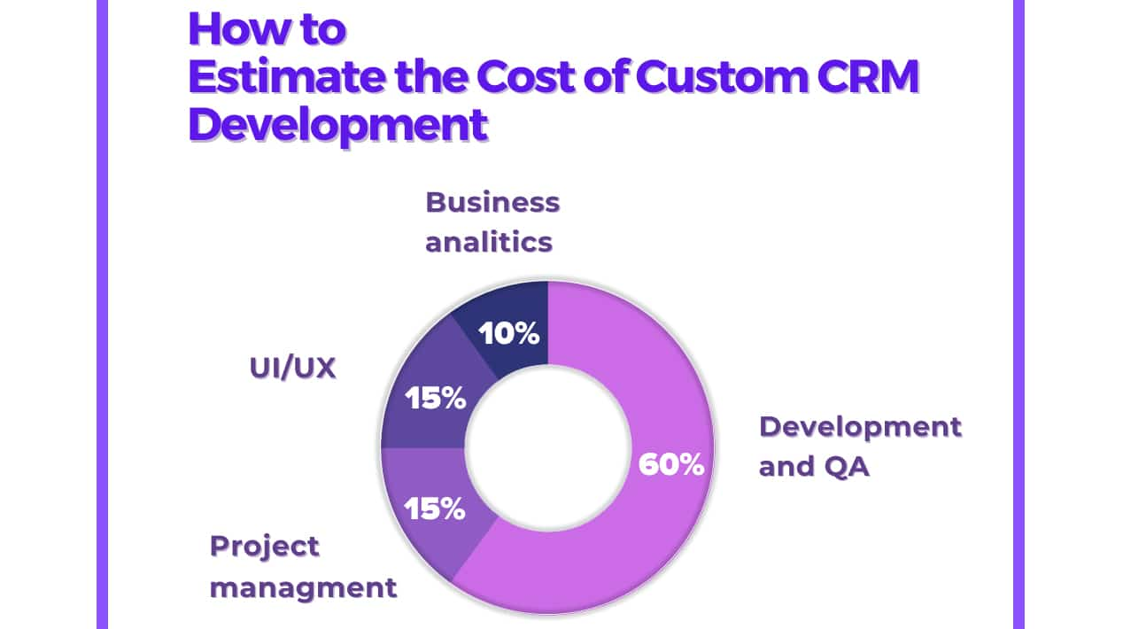 How to Estimate the Cost of Custom CRM Development