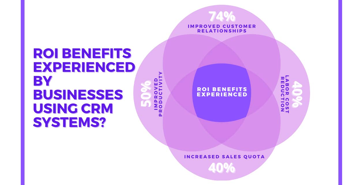 ROI benefits experienced by businesses using CRM systems