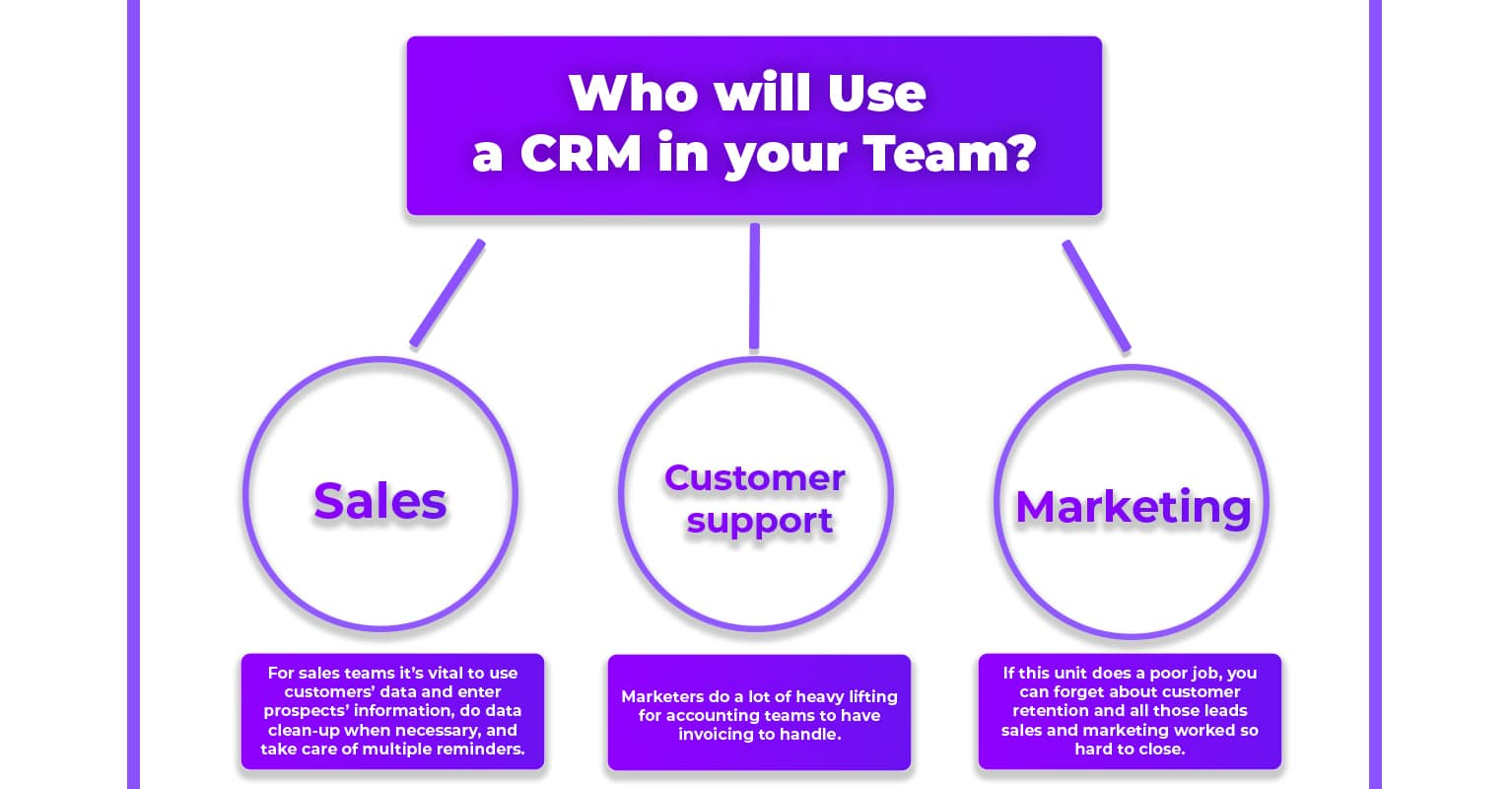 Who will use a CRM in your Tesm
