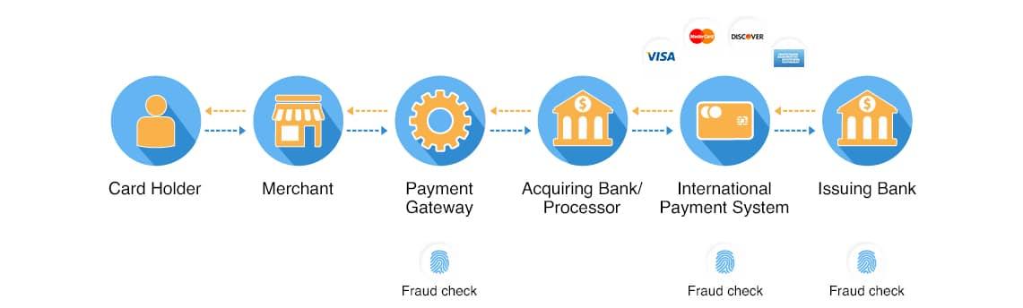 Payment Gateway working scheme