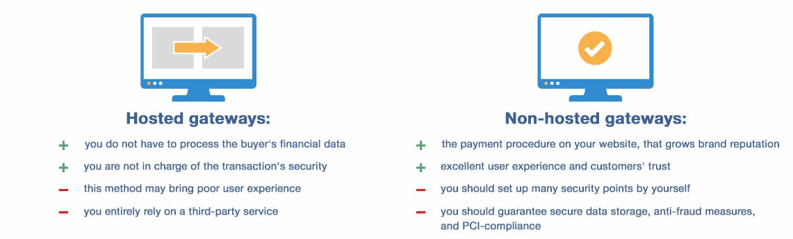 Choosing an e-commerce payment gateway type and provider