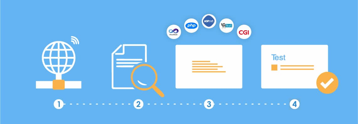 Step-by-step process of e-commerce payment gateway integration