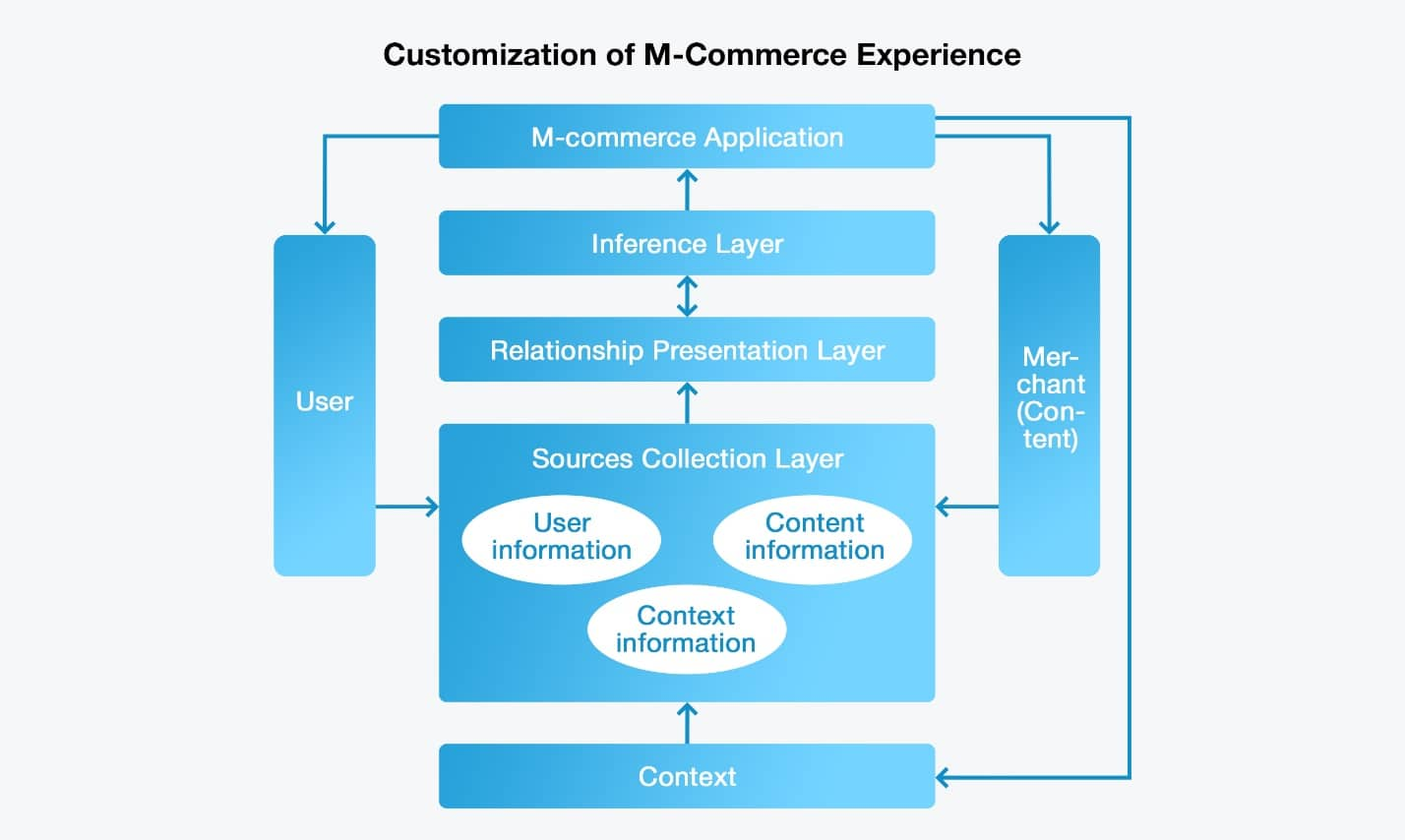 Customization of M-Commerce Experience