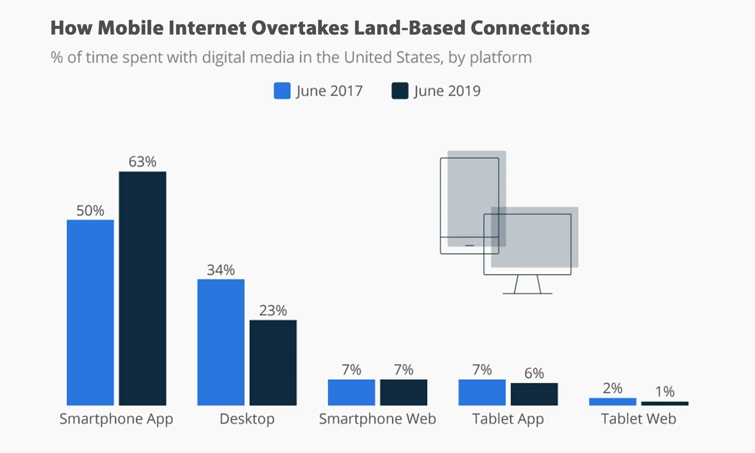 How Mobile Internet Overtakes Land-Based Connections