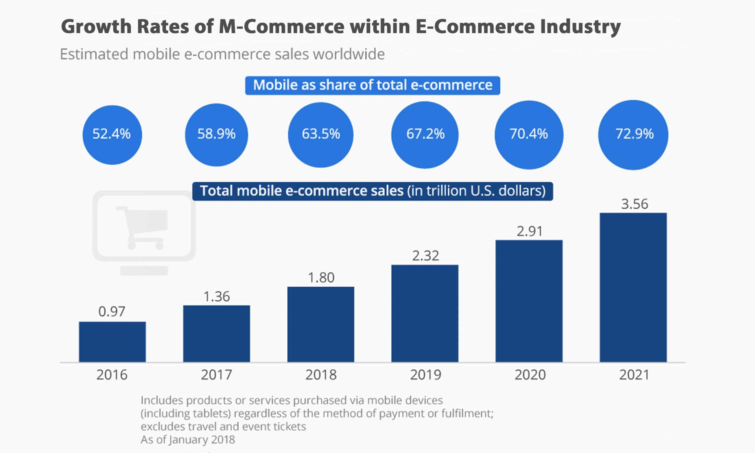 Growth Rates of M-Commerce within E-Commerce Industry