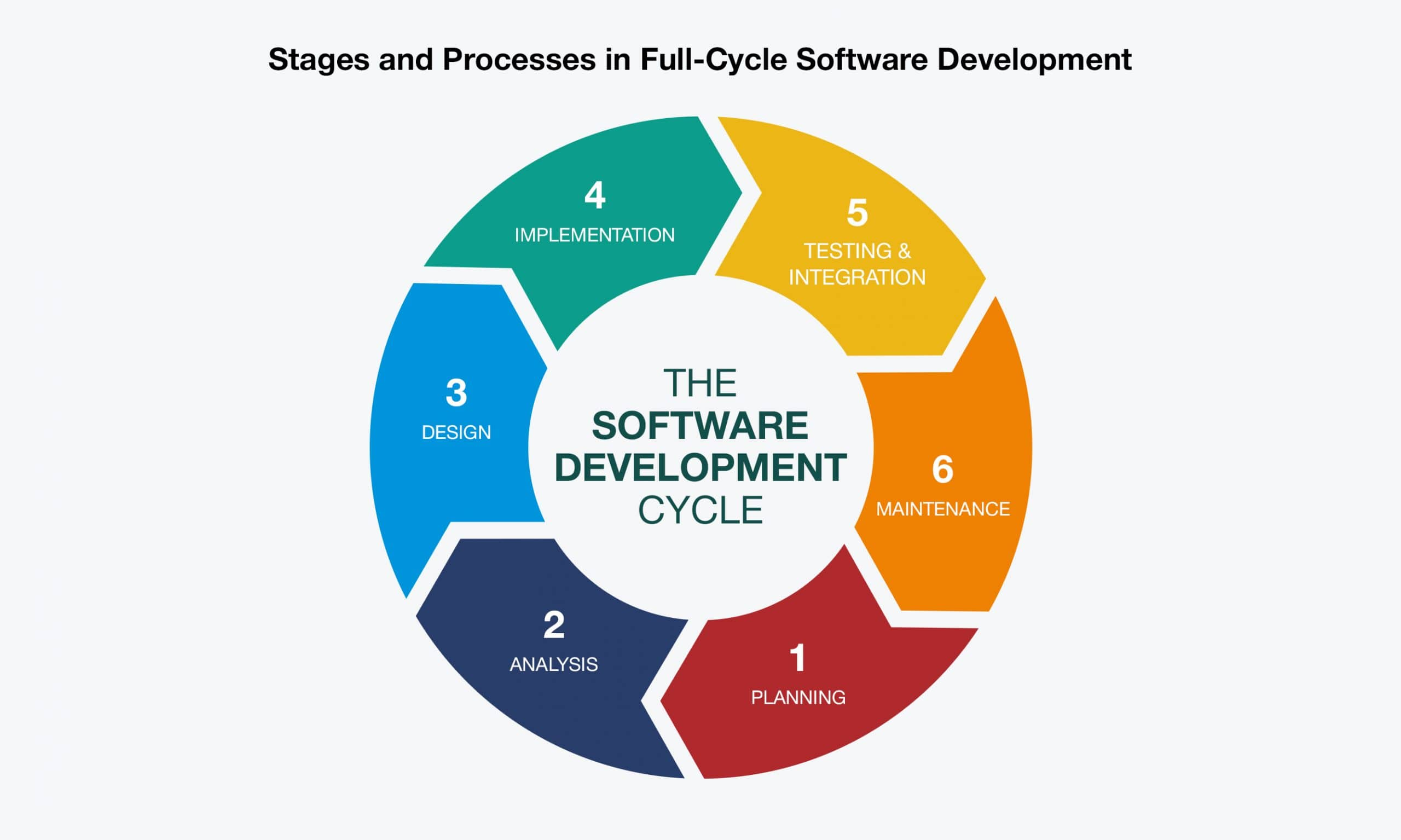 Stages and Processes in Full-Cycle Software Development