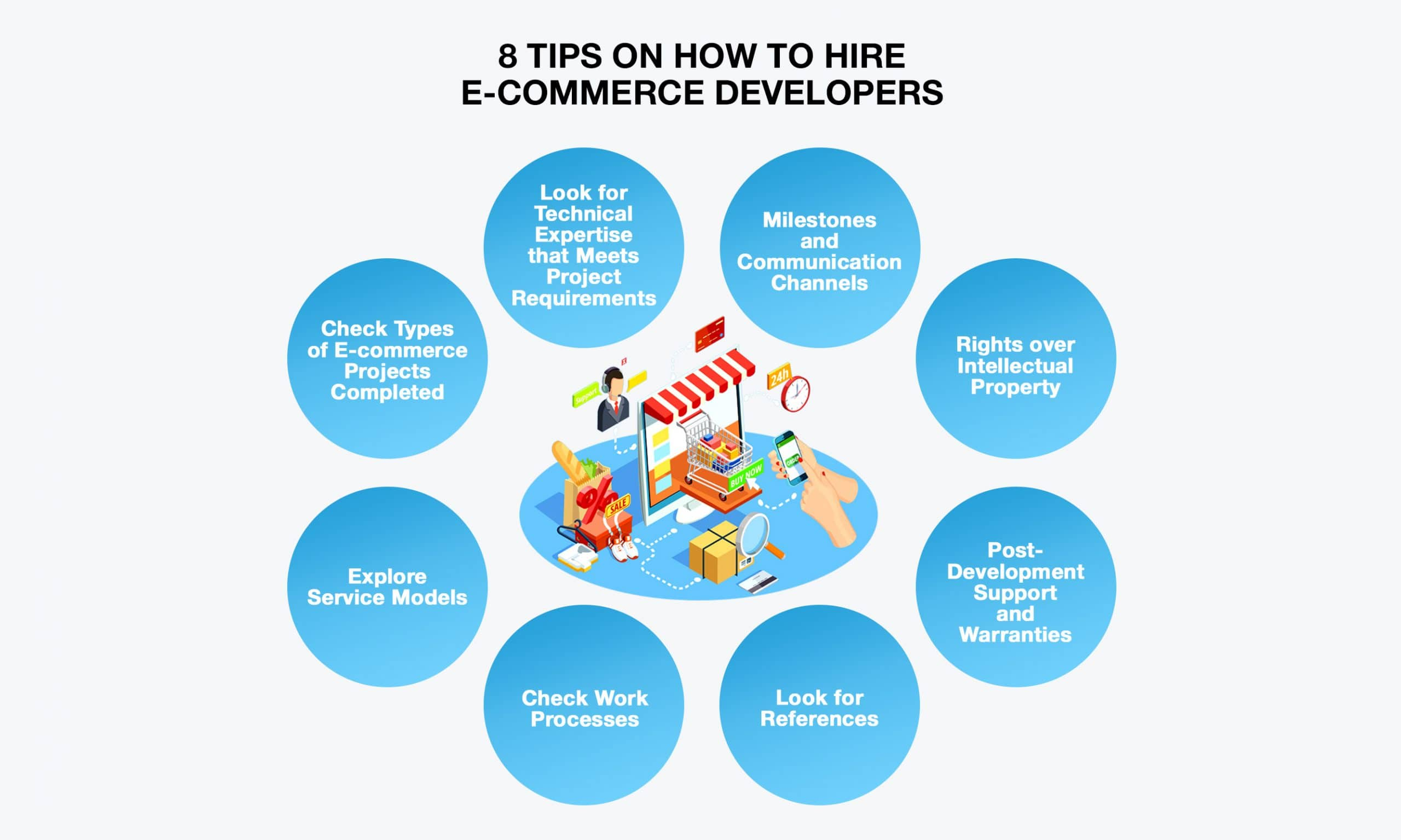 Tips on How to Hire E-commerce Developers