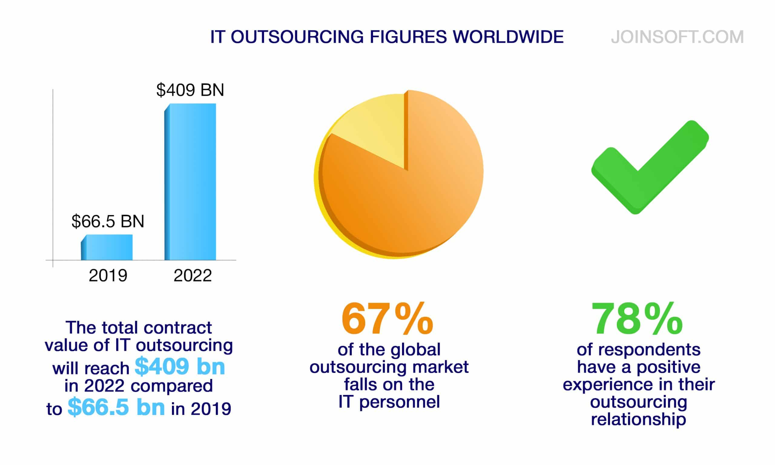 IT outsourcing figures worldwide