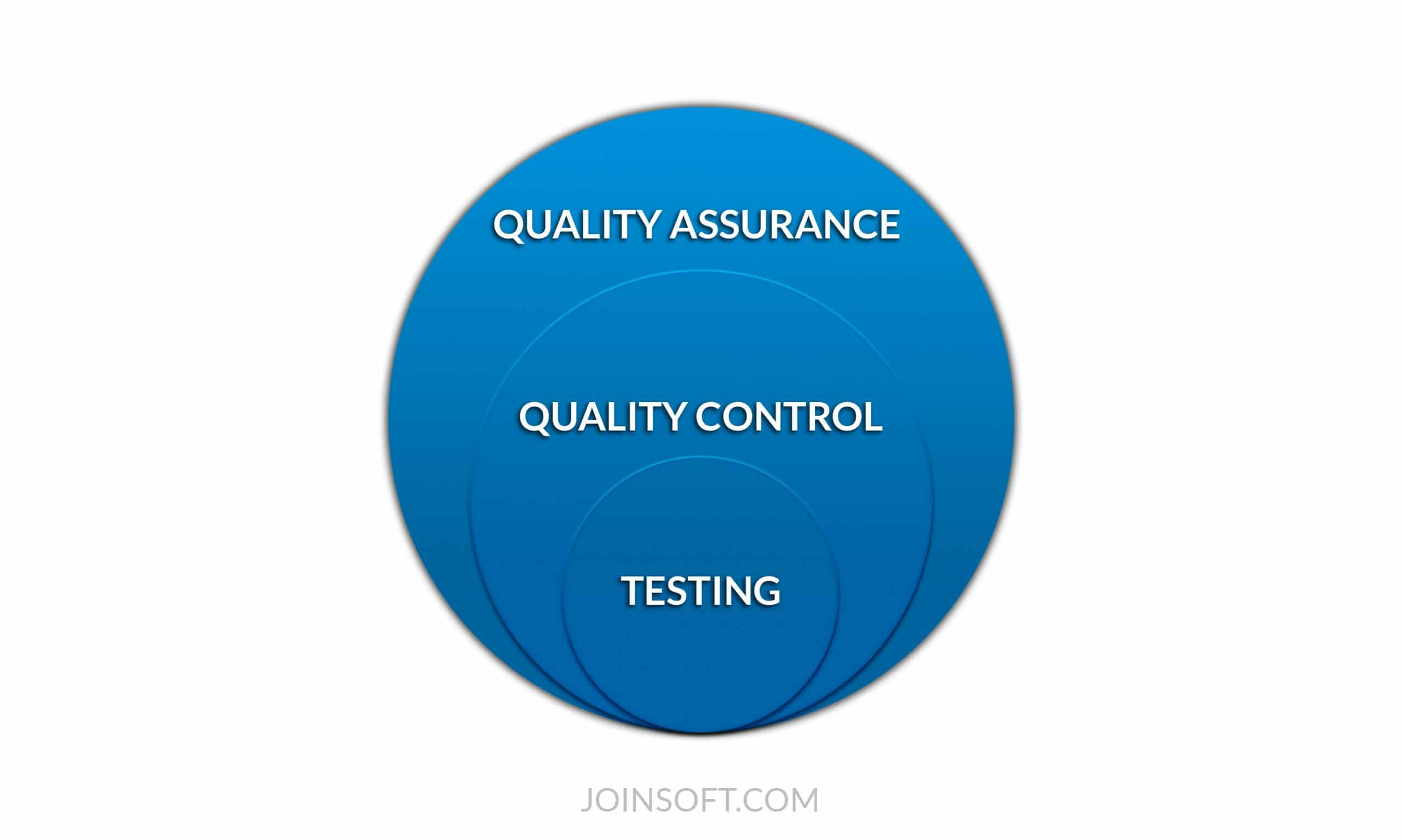 differene between quality assurance quality control and software testing