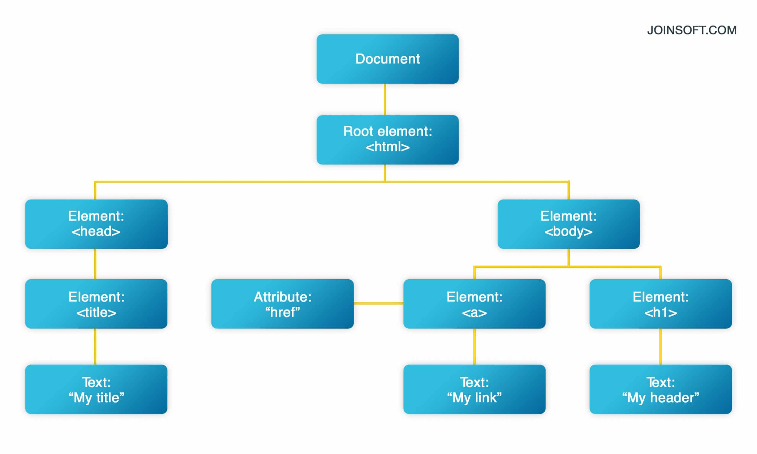 DOM in Front-end Development Process