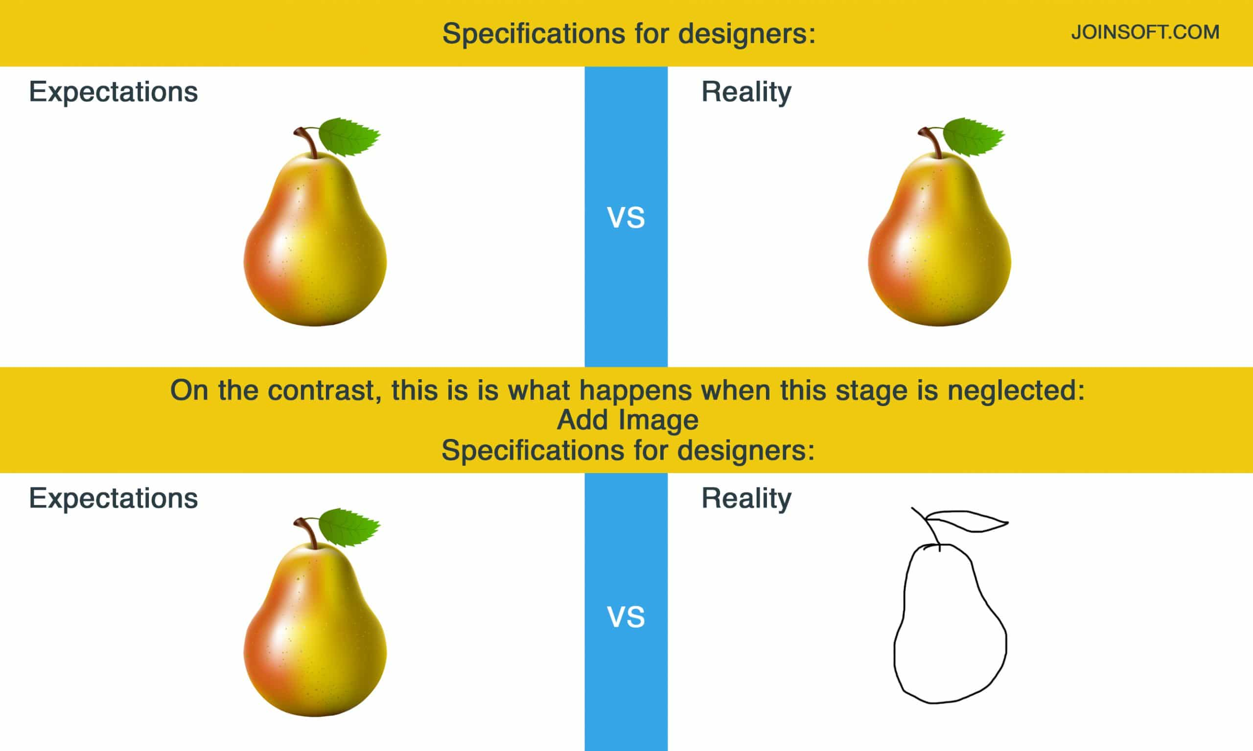 Specifications for designers