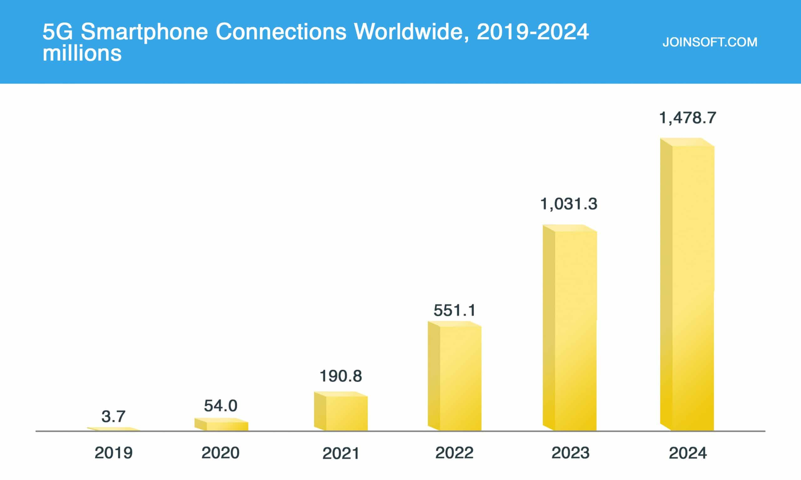 5G Smartphone Connections Worldwide, 2019 - 2024