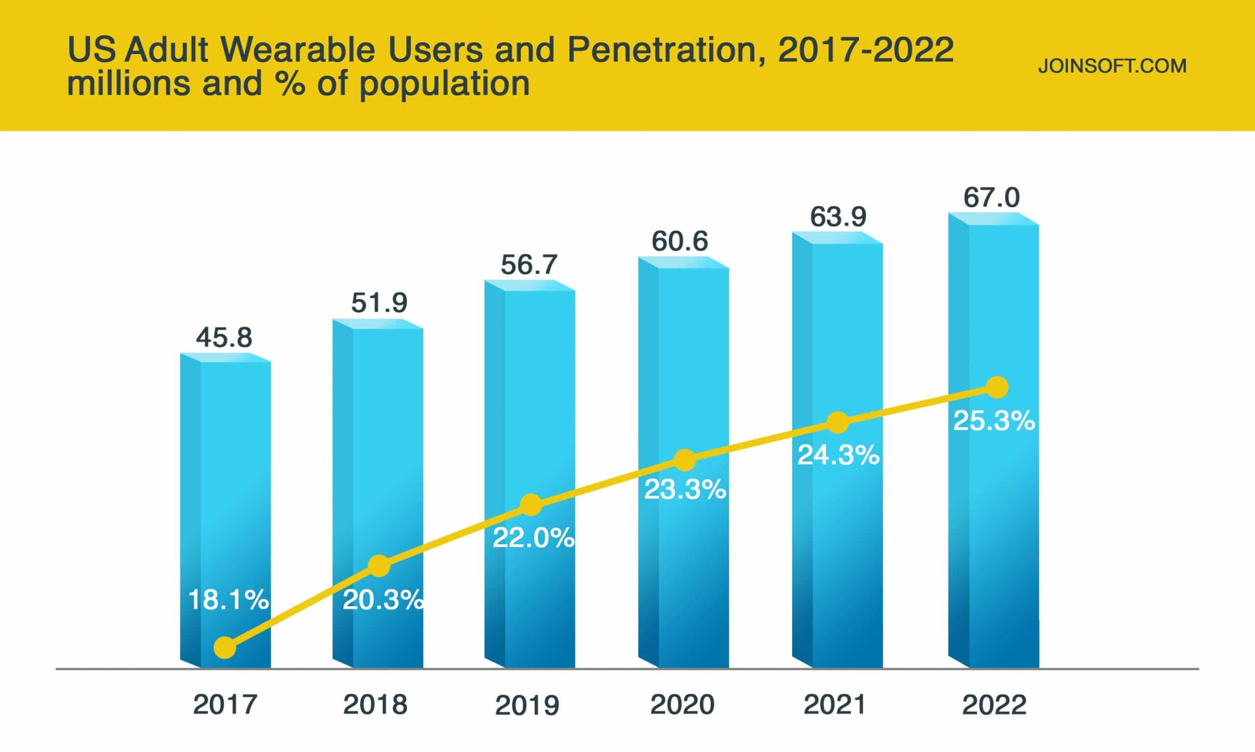 US Adult Wearable Users and Penetration, 2017 - 2022