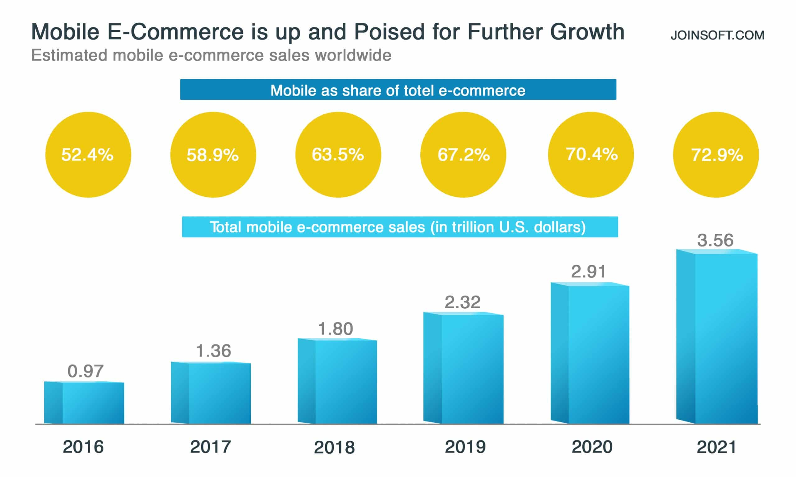 Mobile E-Commerce is up and Poised for Futher Growth