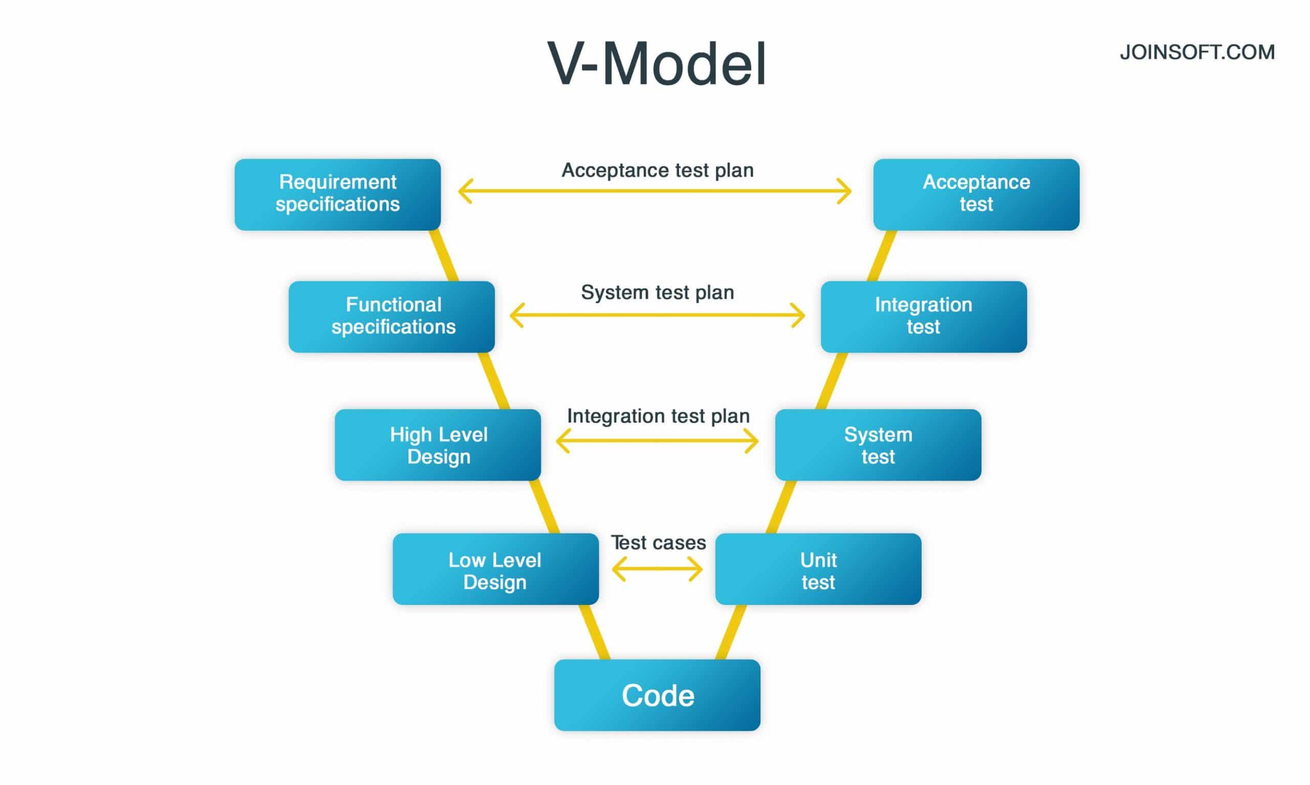 V-Model Software Development Guide